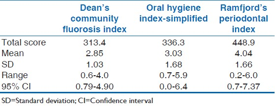 Table 1: Mean and range of dean's community fluorosis index, oral hygiene index-simplifi ed, and ramfjord's periodontal index