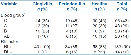 Table 2: Distribution of ABO blood groups and Rh factor among gingivitis, periodontitis, and healthy subjects