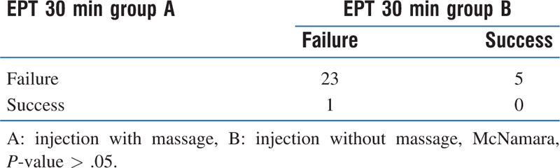 Table 3: The success rate of anesthesia at the interval 30 minutes after injection