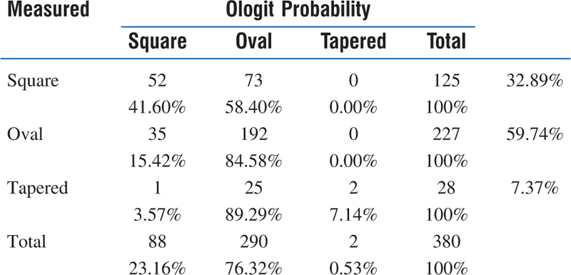 Table 3: Comparison between arch form measured and ologit probability