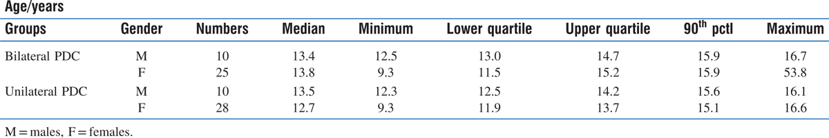 Table 1: Age distribution in the bilateral palatally displaced group and the unilateral palatally displaced canine group