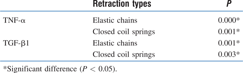 Table 2: Paired <i>t</i>-test to compare the levels of TNF-&#945; and TGF-&#946;1 on canine retraction using elastic chains and closed coil springs