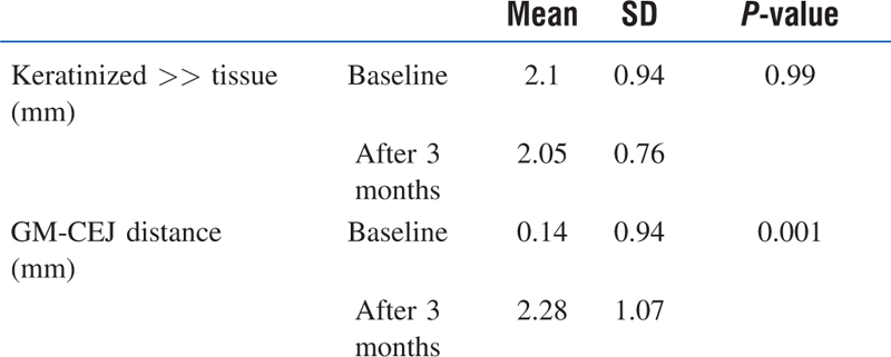 Table 2: The clinical measurements at baseline and 3 months