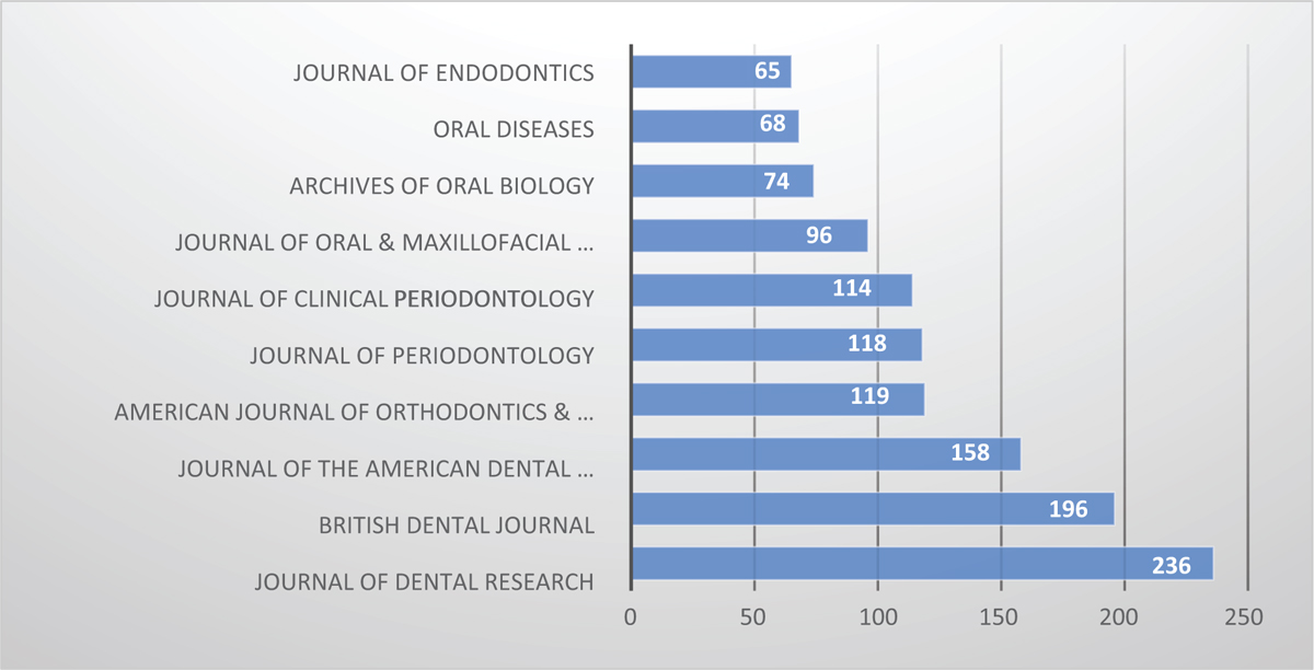 Figure 1: Top ten dental journals with the highest number of articles cited in Wikipedia