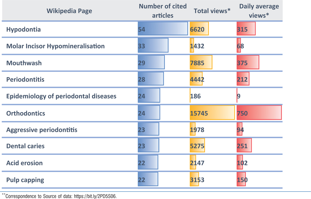 Table 1: Top 10 Wikipedia articles citing the greatest number of dental articles