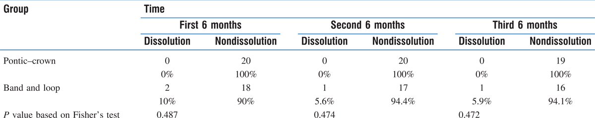 Table 1: Frequency distribution of decementation in the two research groups in three 6-month periods