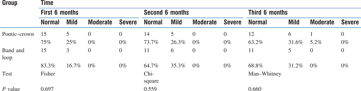 Table 3: Frequency distribution of gingivitis in two groups studied within 6 months