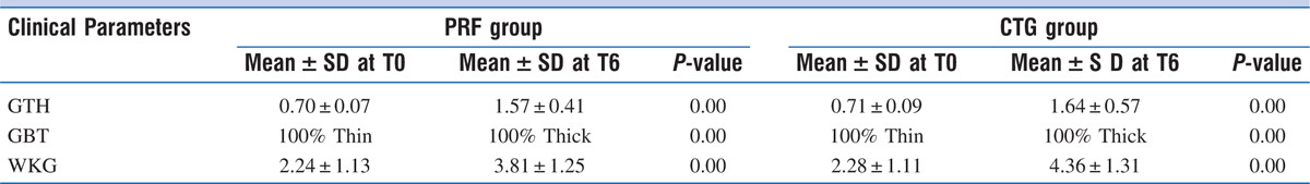 Table 1 Preoperative and postoperative clinical parameters in test and control groups