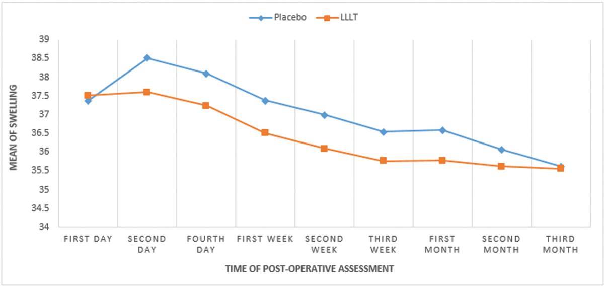 Figure 2 Mean of postoperative swelling in placebo and low-level laser therapy (LLLT) groups.