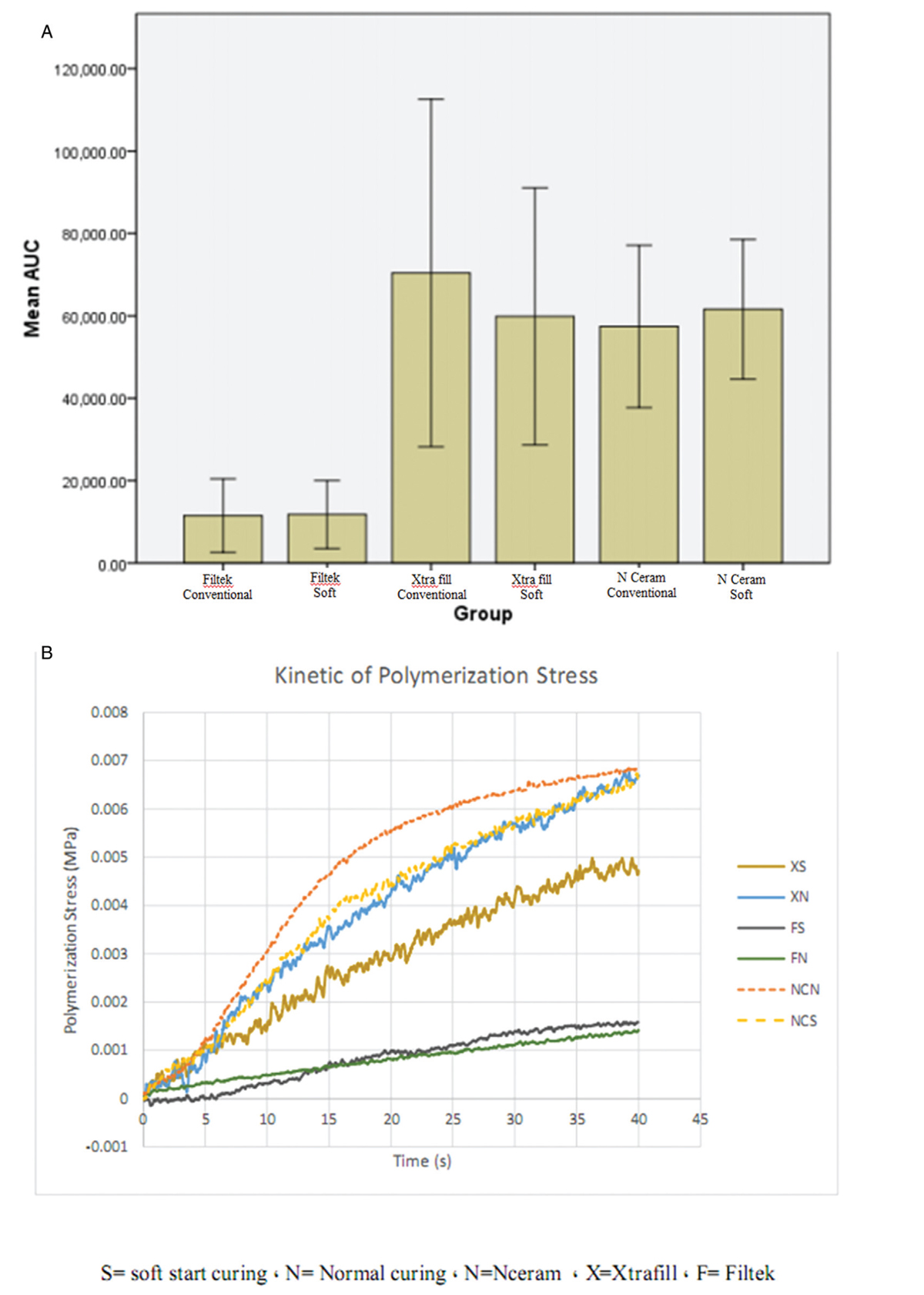 Figure 2 a) shrinkage stress at 40 s. b) Comparison of the shrinkage stress pattern as a function of time for three bulk-fill resin composites cured with two photo-activation methods