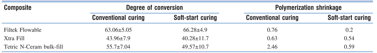 Table 2 Mean of degree of conversion (%) and polymerization shrinkage (at 120 s) for three bulk-fill resin composites after different curing protocols
