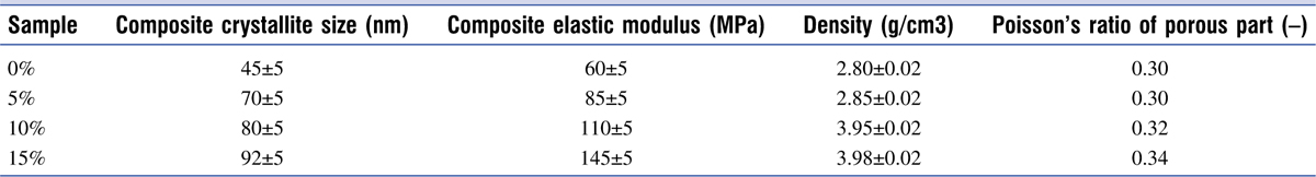 Table 1 The elastic modulus values of nano-biocomposite material with different magnetite nanoparticles weight fractions using space holder technique (NaCl particles)
