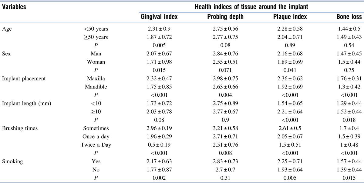 Table 2 Mean of health indices of tissues around the implant in terms of demographic and general variables in two groups