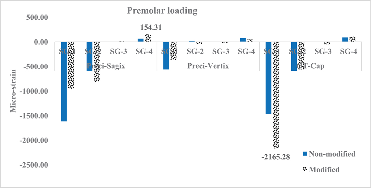 Figure 6 Mean micro-strain recorded by different strain gauges (SG) for all samples under premolar loading.